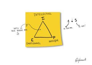 Le triangle IEP